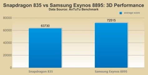 Snapdragon 835 vs Samsung Exynos 8895 3D performance comparison benchmark