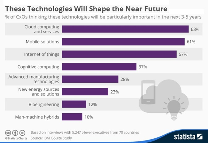 These Top 10 Technology Trends will shape the Near Future